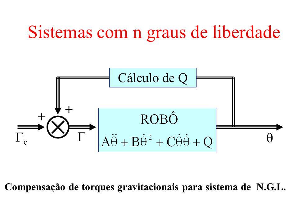 Sistemas com n graus de liberdade Cálculo de Q c + + Compensação de torques gravitacionais para sistema de N.G.L.