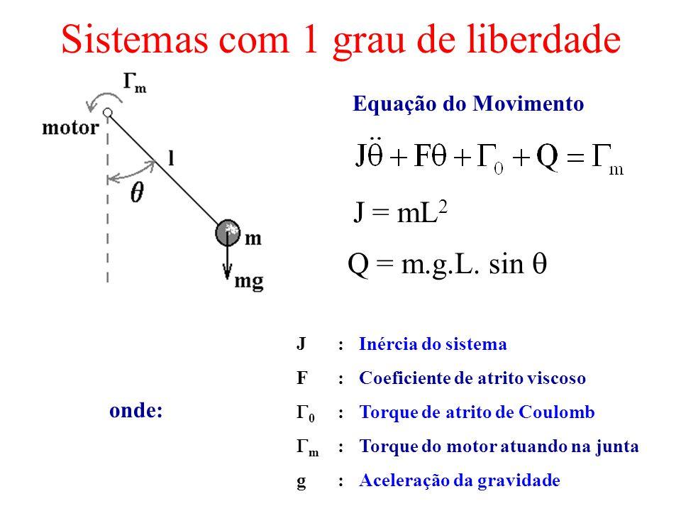 Sistemas com 1 grau de liberdade Equação do Movimento onde: J: Inércia do sistema F: Coeficiente de atrito viscoso 0 :Torque de atrito de Coulomb m :T