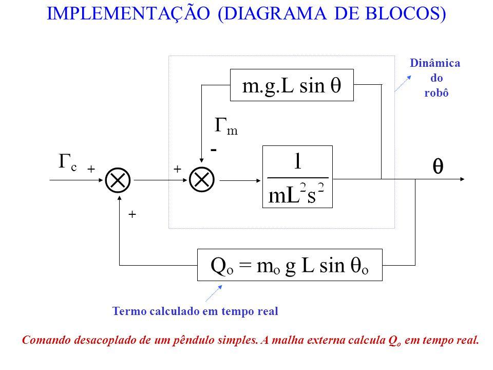 IMPLEMENTAÇÃO (DIAGRAMA DE BLOCOS) m.g.L sin Q o = m o g L sin o c m Dinâmica do robô + + + - Termo calculado em tempo real Comando desacoplado de um
