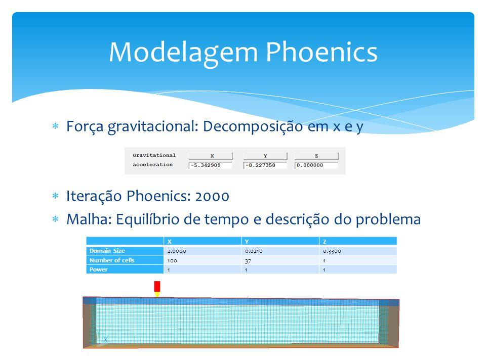 Força gravitacional: Decomposição em x e y Iteração Phoenics: 2000 Malha: Equilíbrio de tempo e descrição do problema Modelagem Phoenics XYZ Domain Size2.00000.02100.3300 Number of cells100371 Power111