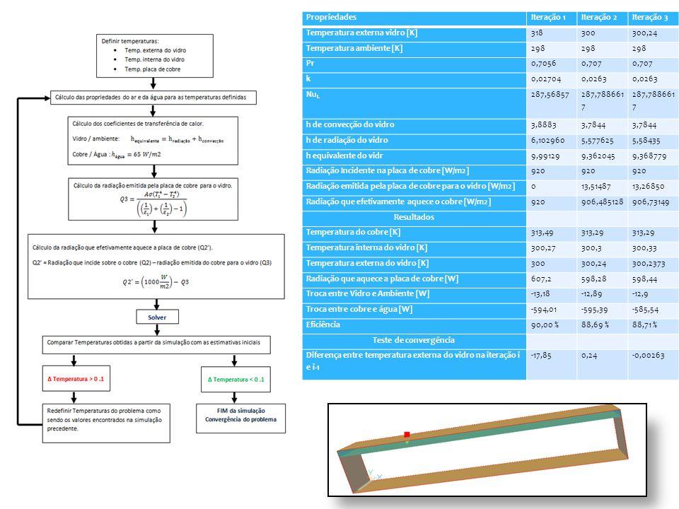 PropriedadesIteração 1Iteração 2Iteração 3 Temperatura externa vidro [K]318300300,24 Temperatura ambiente [K]298 Pr0,70560,707 k0,027040,0263 Nu L 287,56857 287,788661 7 h de convecção do vidro3,88833,7844 h de radiação do vidro6,1029605,5776255,58435 h equivalente do vidr9,991299,3620459,368779 Radiação Incidente na placa de cobre [W/m2]920 Radiação emitida pela placa de cobre para o vidro [W/m2]013,5148713,26850 Radiação que efetivamente aquece o cobre [W/m2]920906,485128906,73149 Resultados Temperatura do cobre [K]313,49313,29 Temperatura interna do vidro [K]300,27300,3300,33 Temperatura externa do vidro [K]300300,24300,2373 Radiação que aquece a placa de cobre [W]607,2598,28598,44 Troca entre Vidro e Ambiente [W]-13,18-12,89-12,9 Troca entre cobre e água [W]-594,01-595,39-585,54 Eficiência90,00 %88,69 %88,71 % Teste de convergência Diferença entre temperatura externa do vidro na iteração i e i-1 -17,850,24-0,00263
