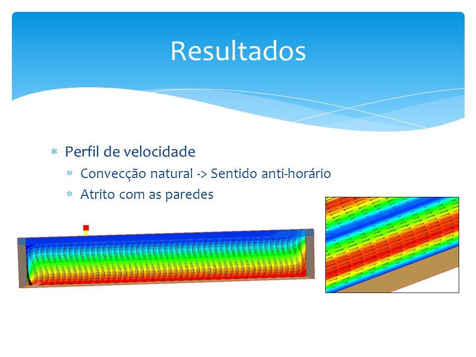 Perfil de velocidade Convecção natural -> Sentido anti-horário Atrito com as paredes Resultados
