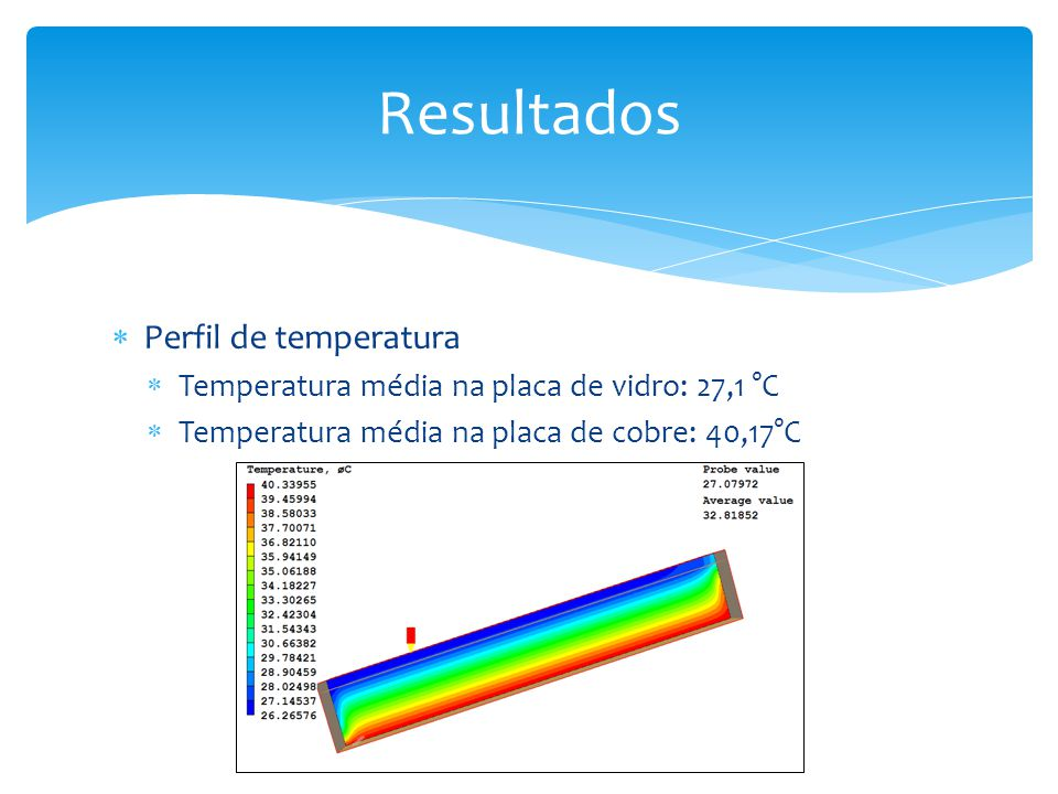 Perfil de temperatura Temperatura média na placa de vidro: 27,1 °C Temperatura média na placa de cobre: 40,17°C Resultados