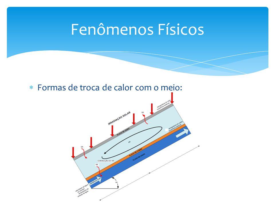 Formas de troca de calor com o meio: Fenômenos Físicos