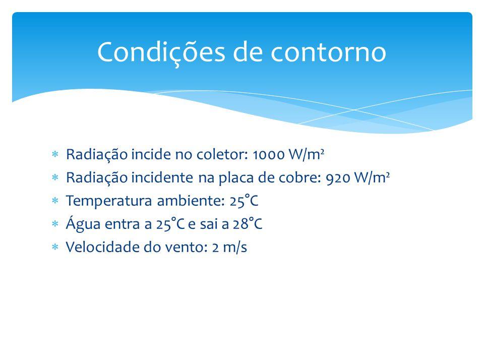 Radiação incide no coletor: 1000 W/m² Radiação incidente na placa de cobre: 920 W/m² Temperatura ambiente: 25°C Água entra a 25°C e sai a 28°C Velocidade do vento: 2 m/s Condições de contorno