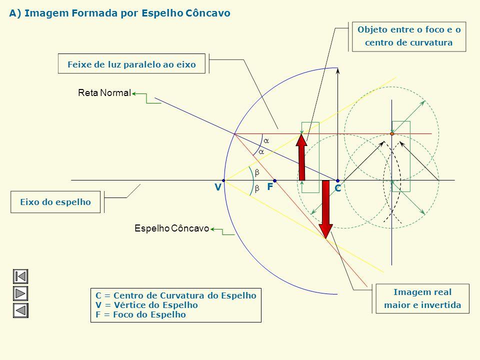 Feixe de luz paralelo ao eixo Eixo do espelho Reta Normal CF Espelho Côncavo C = Centro de Curvatura do Espelho V = Vértice do Espelho F = Foco do Esp