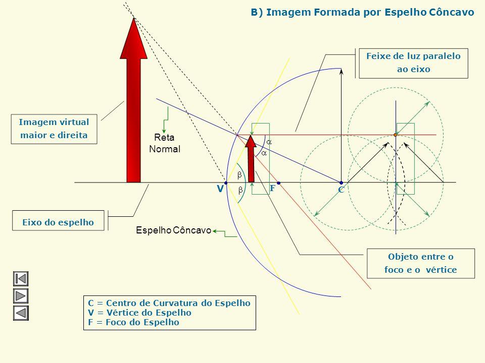 Feixe de luz paralelo ao eixo Eixo do espelho Reta Normal C F Espelho Côncavo C = Centro de Curvatura do Espelho V = Vértice do Espelho F = Foco do Es