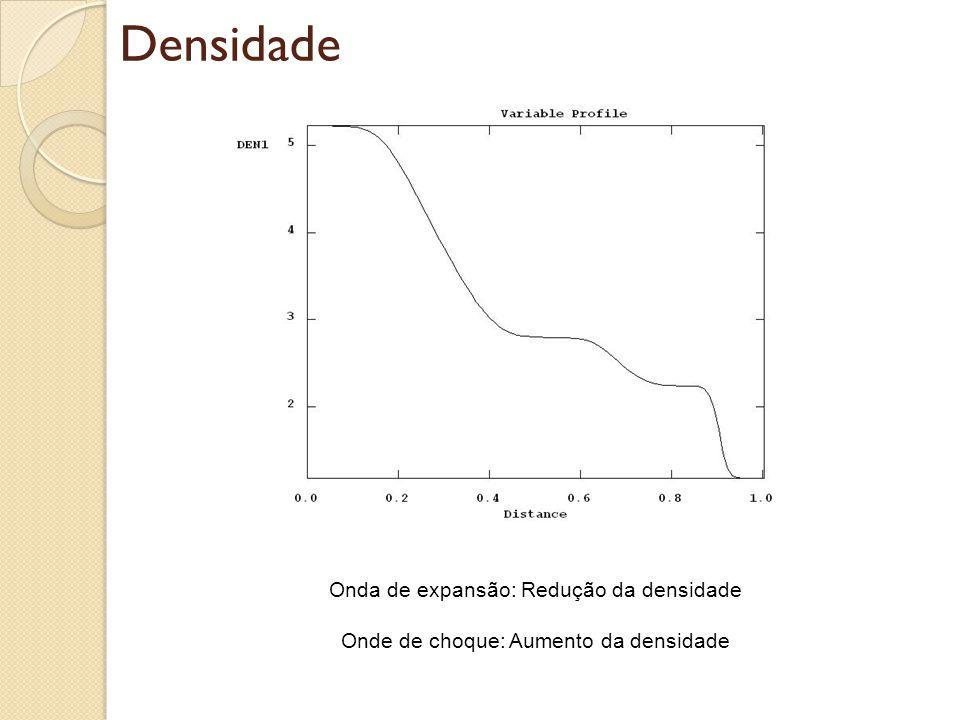 Densidade Onda de expansão: Redução da densidade Onde de choque: Aumento da densidade