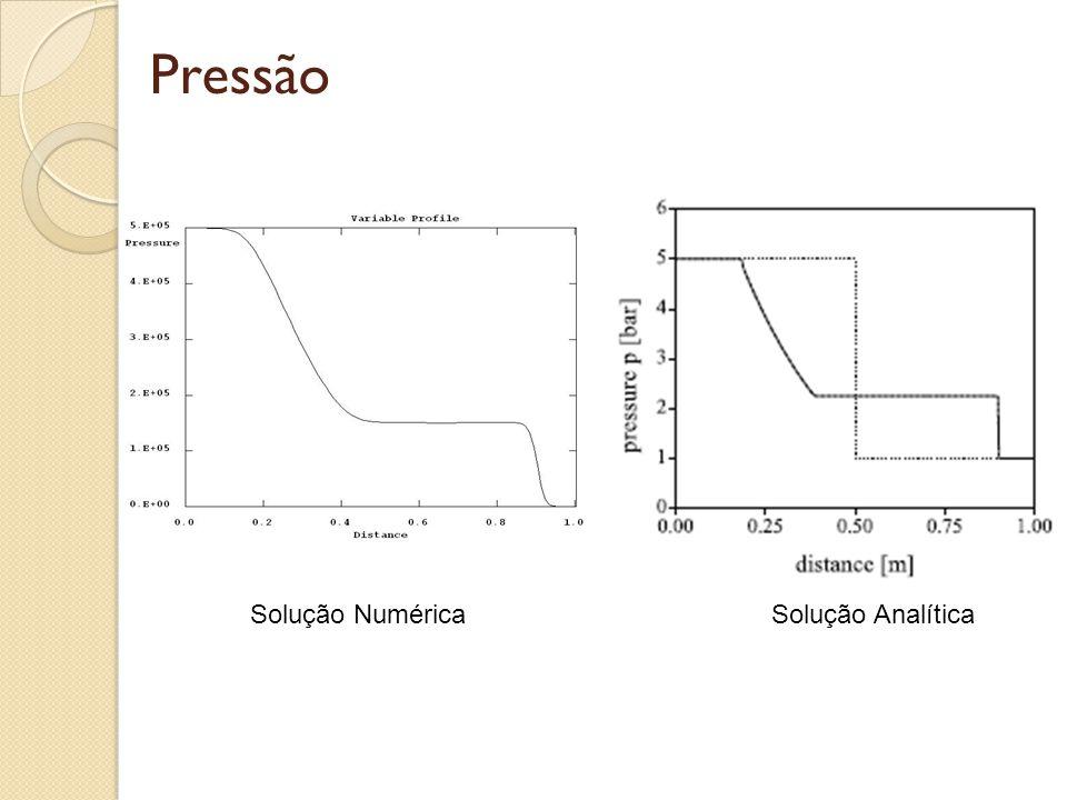 Pressão Solução NuméricaSolução Analítica