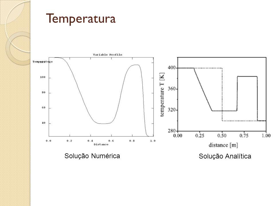 Temperatura Solução Numérica Solução Analítica