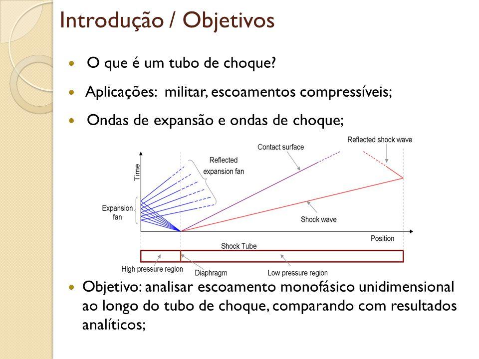 Alta pressão: 5 bar T = 127 °C Baixa pressão: 1 bar T = 27 °C 2 m Simulação - Modelagem Escoamento laminar, monofásico e unidimensional; Material do domínio: Ar como gás ideal (material 2) Geometria: Malha: 400 divisões na direção X; Objeto: Blockage de alta pressão; Regime transiente: tempo de simulação = 0,8 ms (100 steps) Numerics: 300 iterações (convergência de resultados)