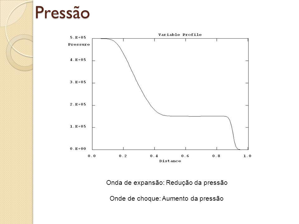 Pressão Onda de expansão: Redução da pressão Onde de choque: Aumento da pressão