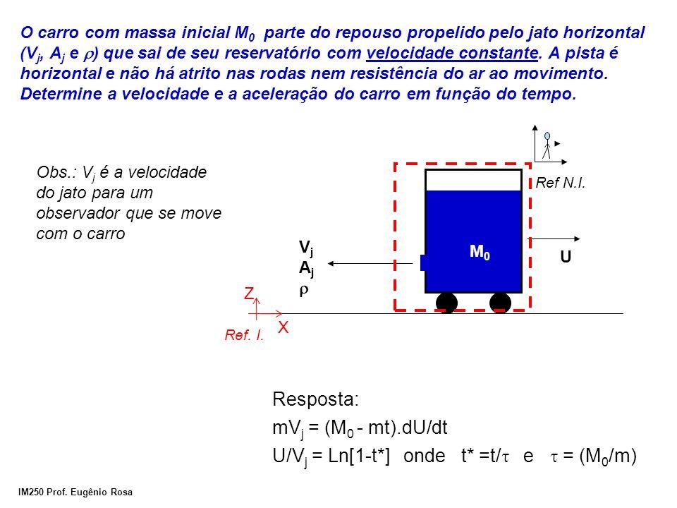 IM250 Prof. Eugênio Rosa O carro com massa inicial M 0 parte do repouso propelido pelo jato horizontal (V j, A j e ) que sai de seu reservatório com v