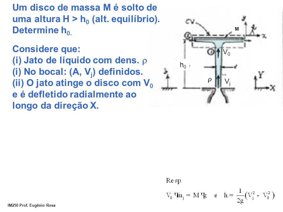 IM250 Prof. Eugênio Rosa h0h0 M VjVj V0V0 Um disco de massa M é solto de uma altura H > h 0 (alt. equilíbrio). Determine h 0. Considere que: (i) Jato