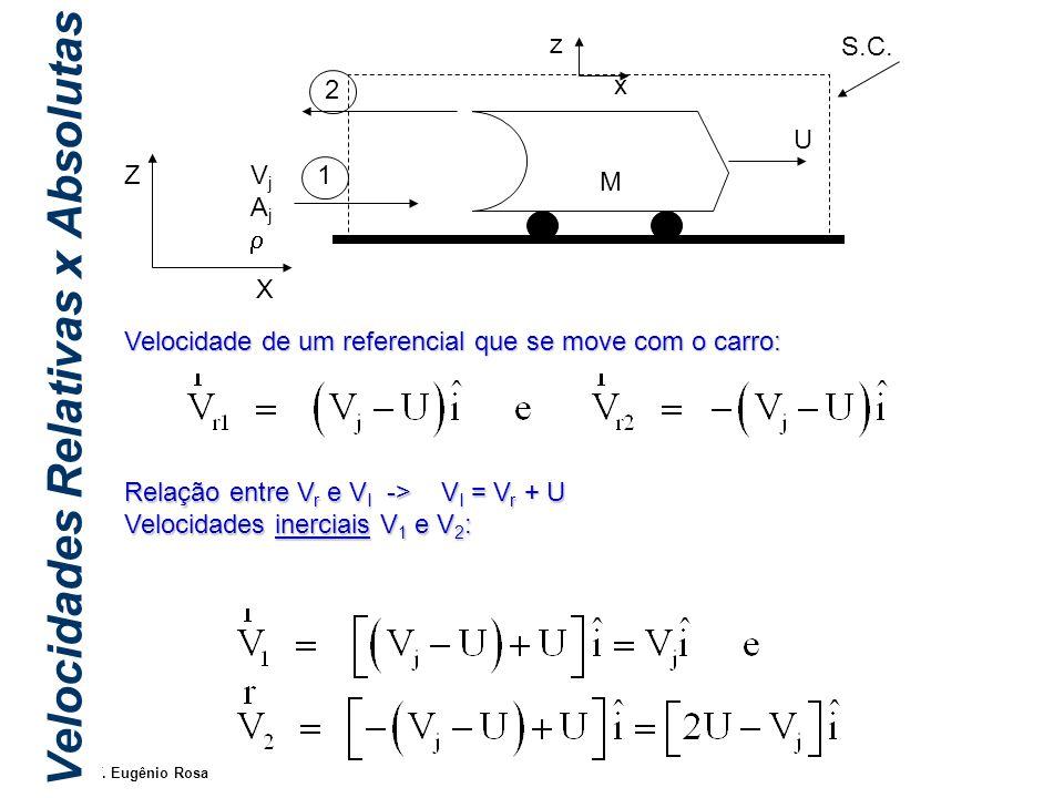 IM250 Prof. Eugênio Rosa Velocidades Relativas x Absolutas Velocidade de um referencial que se move com o carro: Relação entre V r e V I -> V I = V r