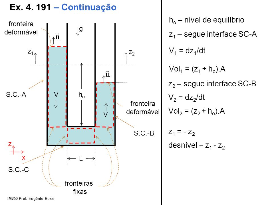 IM250 Prof. Eugênio Rosa Ex. 4. 191 – Continuação g z x hoho L V z1z1 V z2z2 fronteira deformável S.C.-B fronteiras fixas S.C.-A fronteira deformável