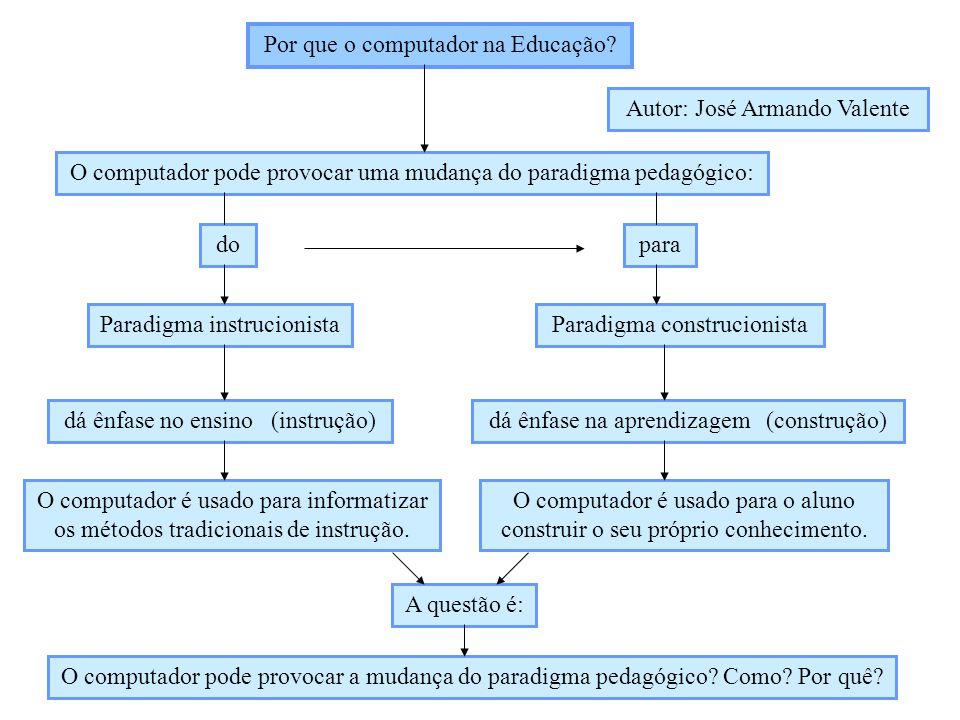 Por que o computador na Educação? Autor: José Armando Valente O computador pode provocar uma mudança do paradigma pedagógico: dopara Paradigma instruc