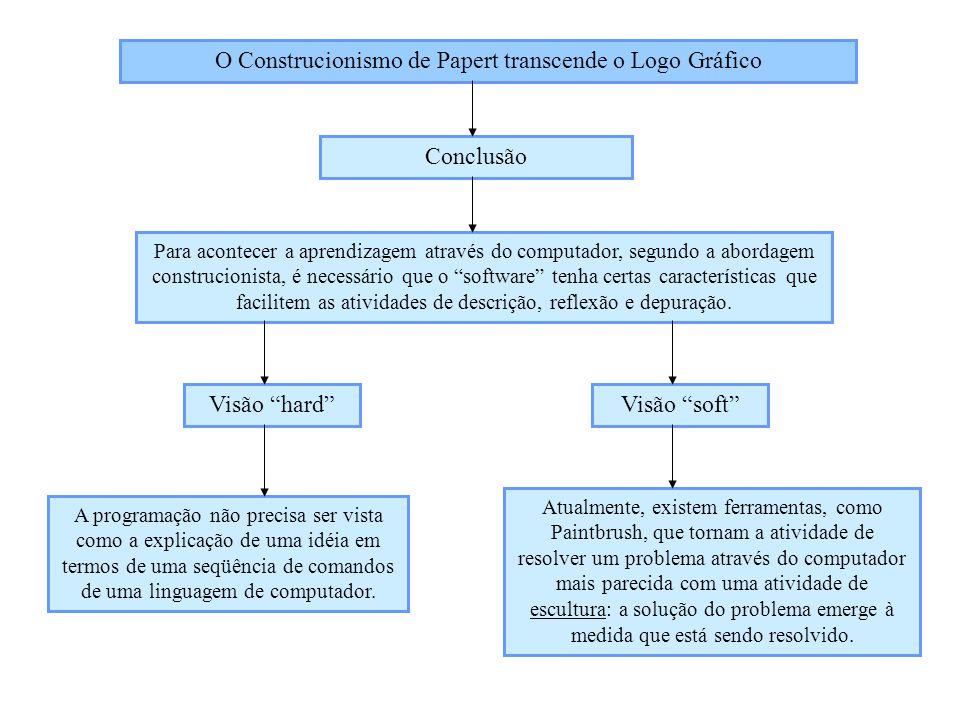 O Construcionismo de Papert transcende o Logo Gráfico Conclusão Para acontecer a aprendizagem através do computador, segundo a abordagem construcionis