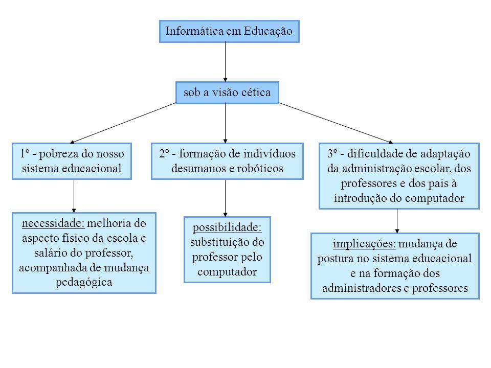 Informática em Educação sob a visão cética 1º - pobreza do nosso sistema educacional 2º - formação de indivíduos desumanos e robóticos 3º - dificuldad