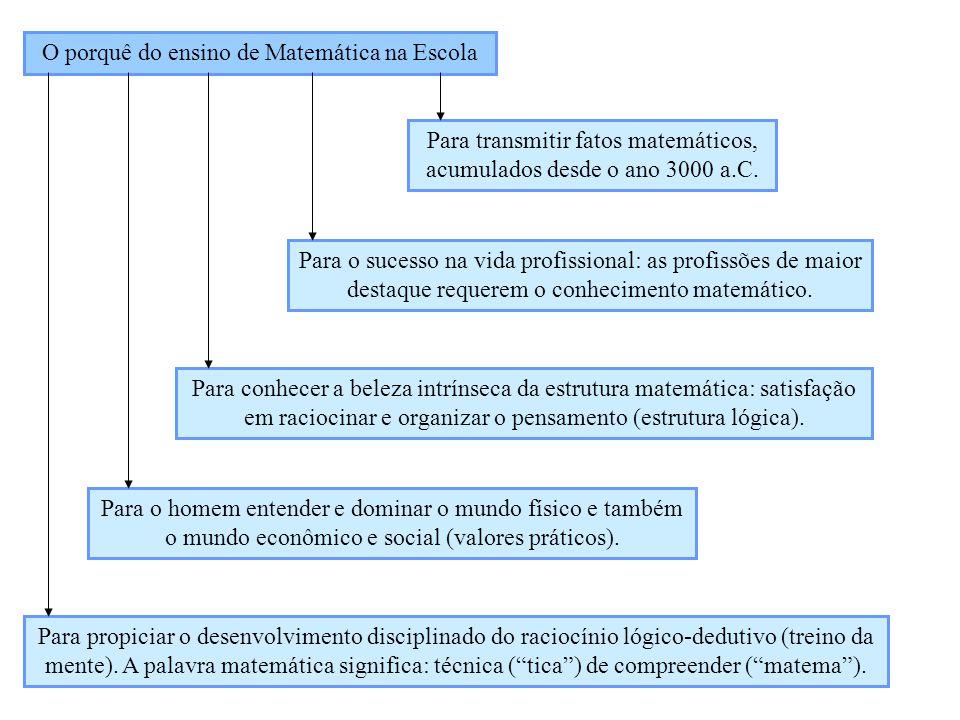 O porquê do ensino de Matemática na Escola Para transmitir fatos matemáticos, acumulados desde o ano 3000 a.C. Para o sucesso na vida profissional: as