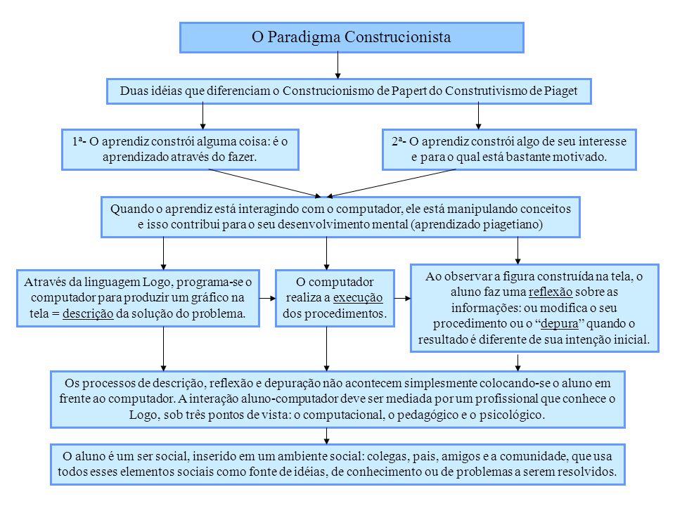 O Paradigma Construcionista Duas idéias que diferenciam o Construcionismo de Papert do Construtivismo de Piaget 1ª- O aprendiz constrói alguma coisa: