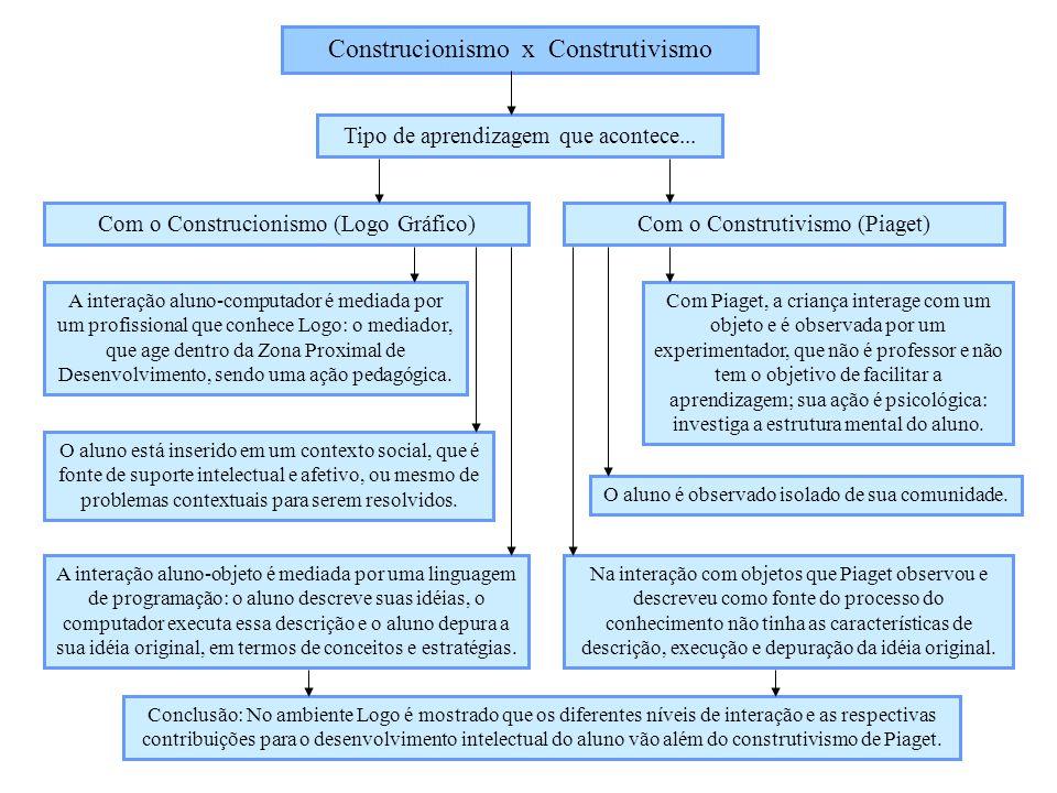 Construcionismo x Construtivismo Tipo de aprendizagem que acontece... Com o Construcionismo (Logo Gráfico)Com o Construtivismo (Piaget) A interação al
