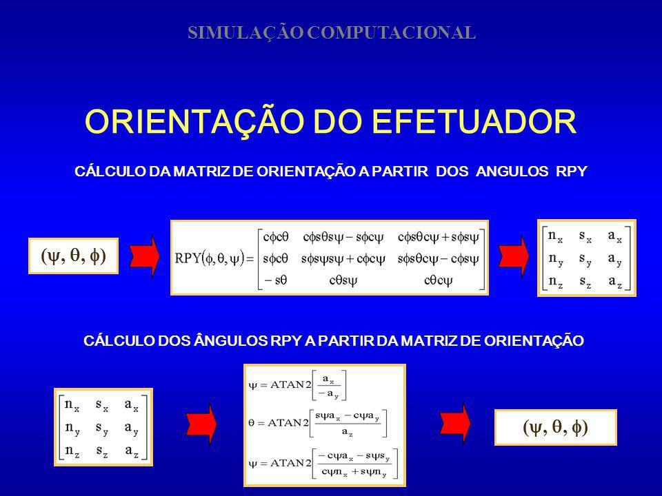 CÁLCULO DOS ÂNGULOS RPY A PARTIR DA MATRIZ DE ORIENTAÇÃO (,, ) SIMULAÇÃO COMPUTACIONAL CÁLCULO DA MATRIZ DE ORIENTAÇÃO A PARTIR DOS ANGULOS RPY (,, )