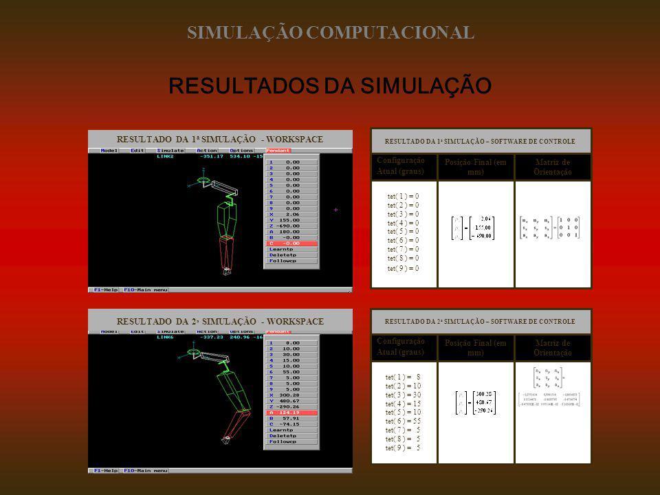 RESULTADOS DA SIMULAÇÃO RESULTADO DA 1 a SIMULAÇÃO – SOFTWARE DE CONTROLE tet( 1 ) = 0 tet( 2 ) = 0 tet( 3 ) = 0 tet( 4 ) = 0 tet( 5 ) = 0 tet( 6 ) =