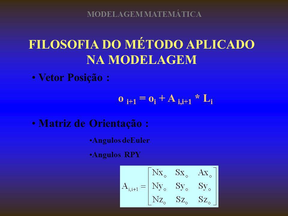 FILOSOFIA DO MÉTODO APLICADO NA MODELAGEM Vetor Posição : o i+1 = o i + A i,i+1 * L i Matriz de Orientação : Angulos deEuler Angulos RPY MODELAGEM MAT