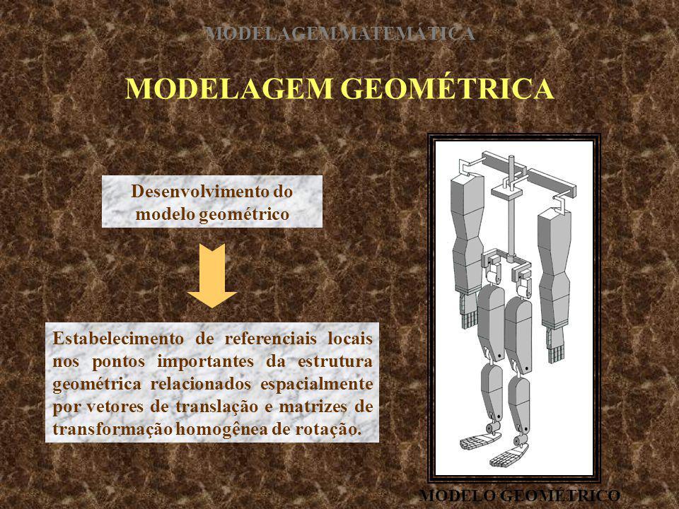 MODELAGEM GEOMÉTRICA Desenvolvimento do modelo geométrico Estabelecimento de referenciais locais nos pontos importantes da estrutura geométrica relaci