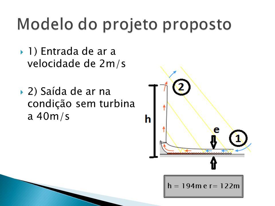 1) Entrada de ar a velocidade de 2m/s 2) Saída de ar na condição sem turbina a 40m/s h = 194m e r= 122m