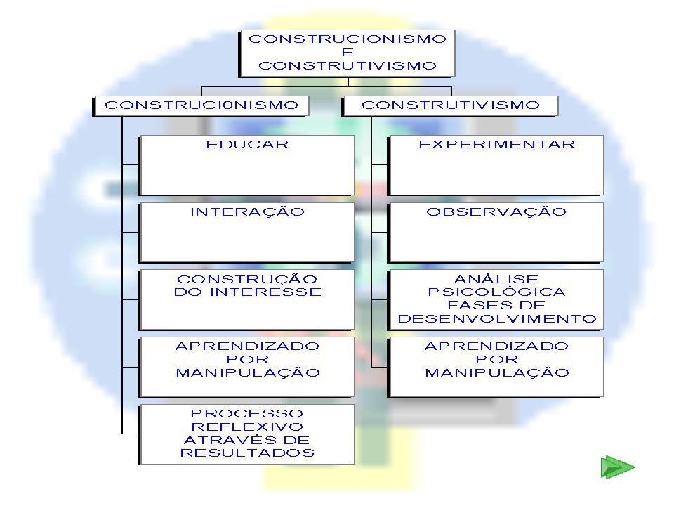 CONCLUSÕES O computador deve ser utilizado como um catalizador de uma mudança do paradigma educacional.