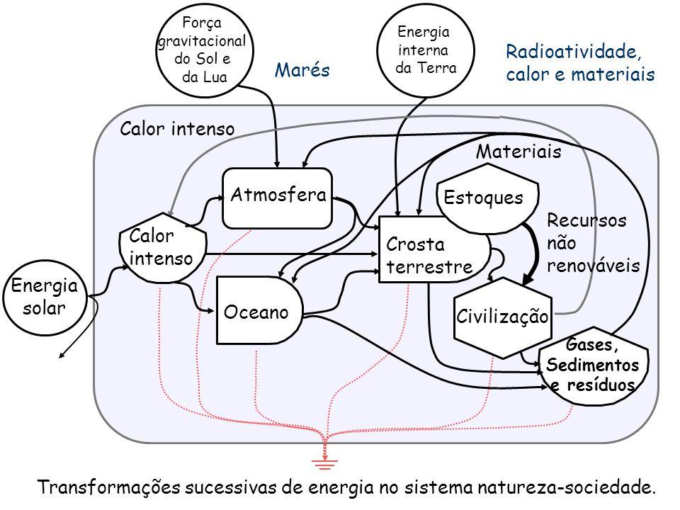Fluxos de Energia Sumidouro de Energia Recursos usados a taxas acima da capacidade de renovação Símbolos prontos para usar, em fundo escuro.