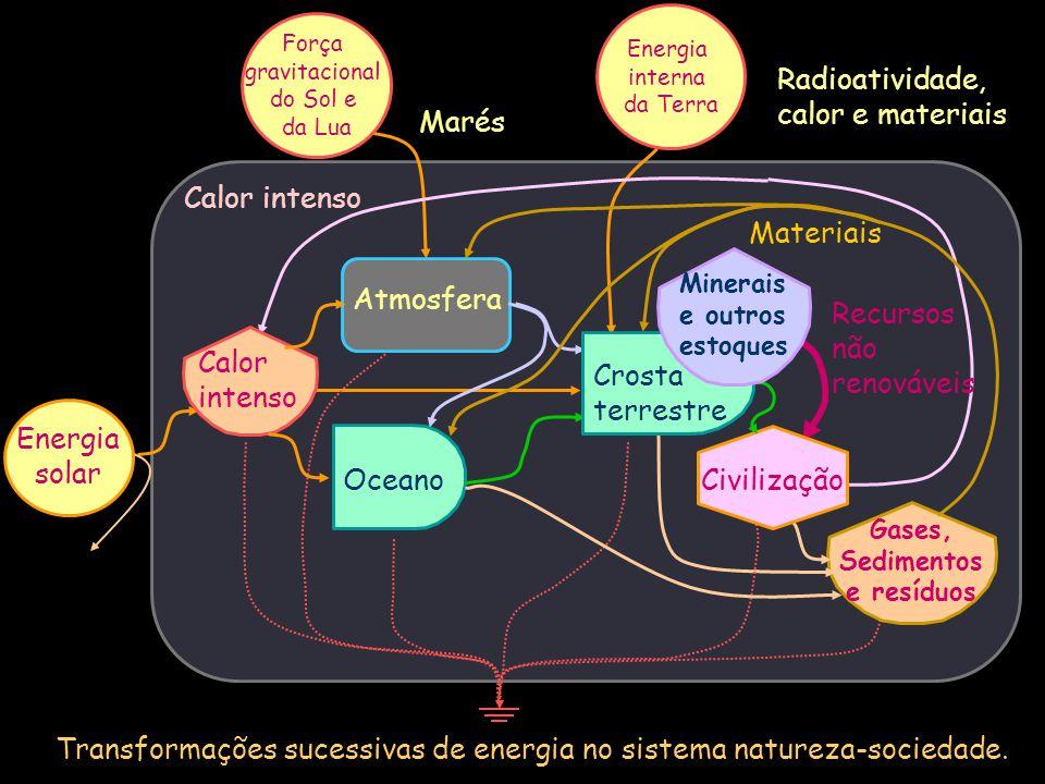 Fluxos de emergia no sistema natureza-sociedade (Brown & Ulgiati, 2004) Oceano Gases, Sedimentos e resíduos Energia solar Atmosfera Crosta terrestre Civilização Calor intenso Força gravitacional do Sol e da Lua Energia interna da Terra Fluxos expressos em E24 sej/ano 3,93 3,84 8,06 34,3 Emergia externa: 15,8 Hidrocarbonetos: 26,1 Nuclear: 2,9 Madeira e solos: 2,8 Minerais: 2,5 Recursos não renováveis Emergia total: 50,1 Materiais Minerais e outros estoques