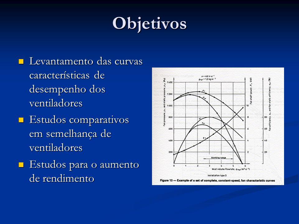 Objetivos Levantamento das curvas características de desempenho dos ventiladores Levantamento das curvas características de desempenho dos ventiladore