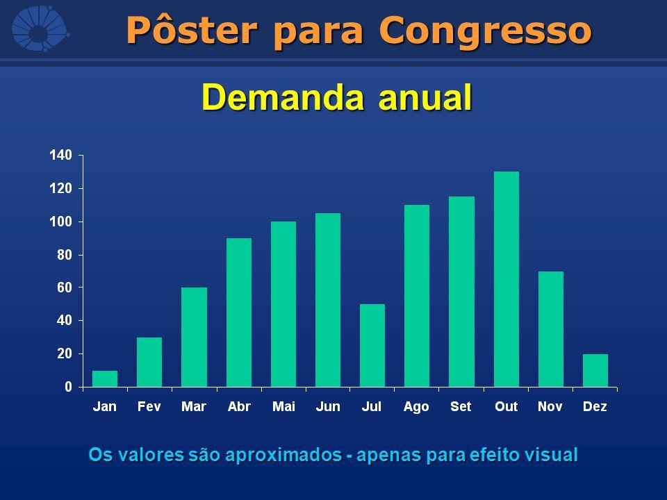 Pôster para Congresso Demanda anual Os valores são aproximados - apenas para efeito visual
