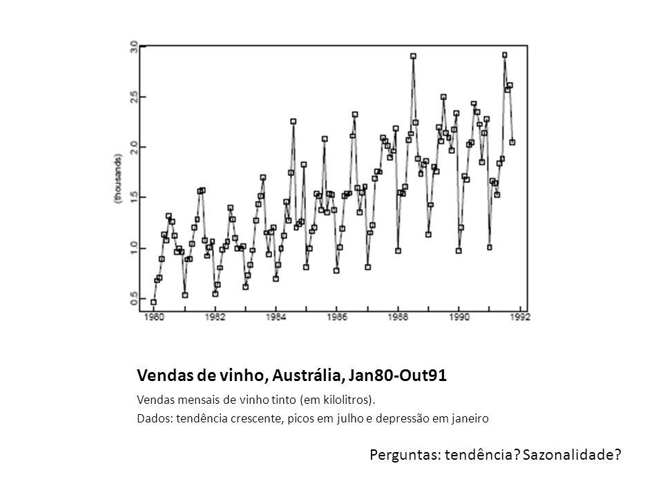 Vendas de vinho, Austrália, Jan80-Out91 Vendas mensais de vinho tinto (em kilolitros).