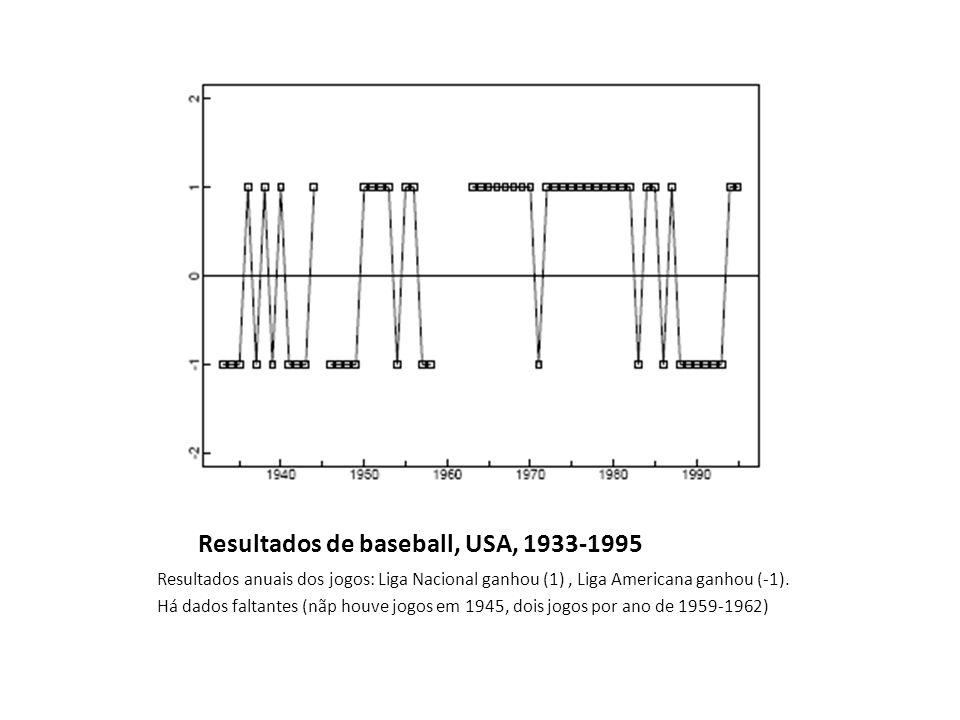 Resultados de baseball, USA, 1933-1995 Resultados anuais dos jogos: Liga Nacional ganhou (1), Liga Americana ganhou (-1).