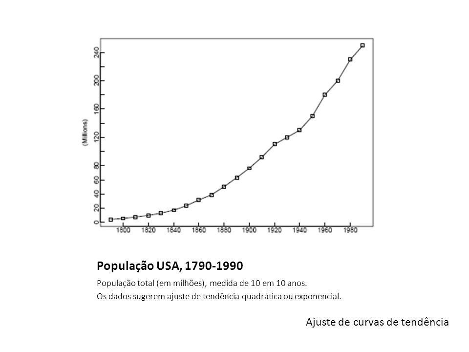 População USA, 1790-1990 População total (em milhões), medida de 10 em 10 anos.