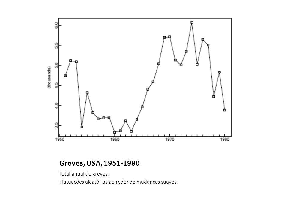 Greves, USA, 1951-1980 Total anual de greves. Flutuações aleatórias ao redor de mudanças suaves.