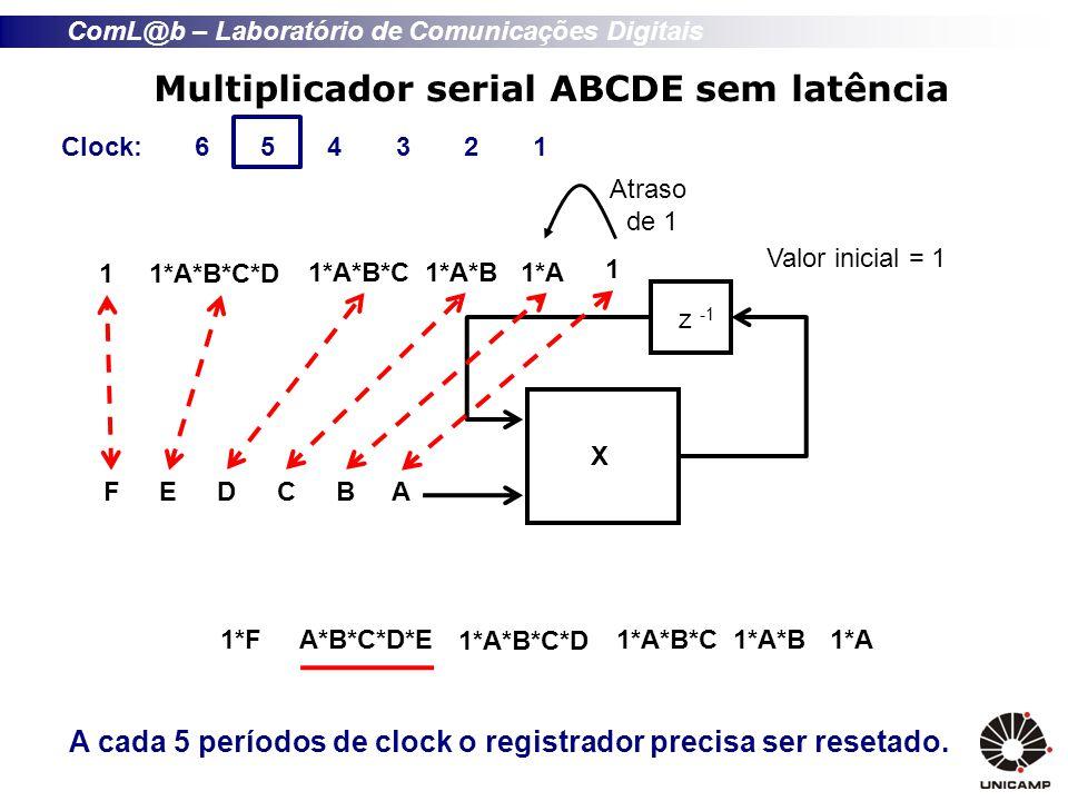 ComL@b – Laboratório de Comunicações Digitais Multiplicador serial ABCDE sem latência X z -1 Valor inicial = 1 A cada 5 períodos de clock o registrador precisa ser resetado.