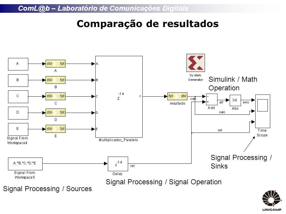 ComL@b – Laboratório de Comunicações Digitais Comparação de resultados Signal Processing / Signal Operation Signal Processing / Sinks Simulink / Math Operation Signal Processing / Sources