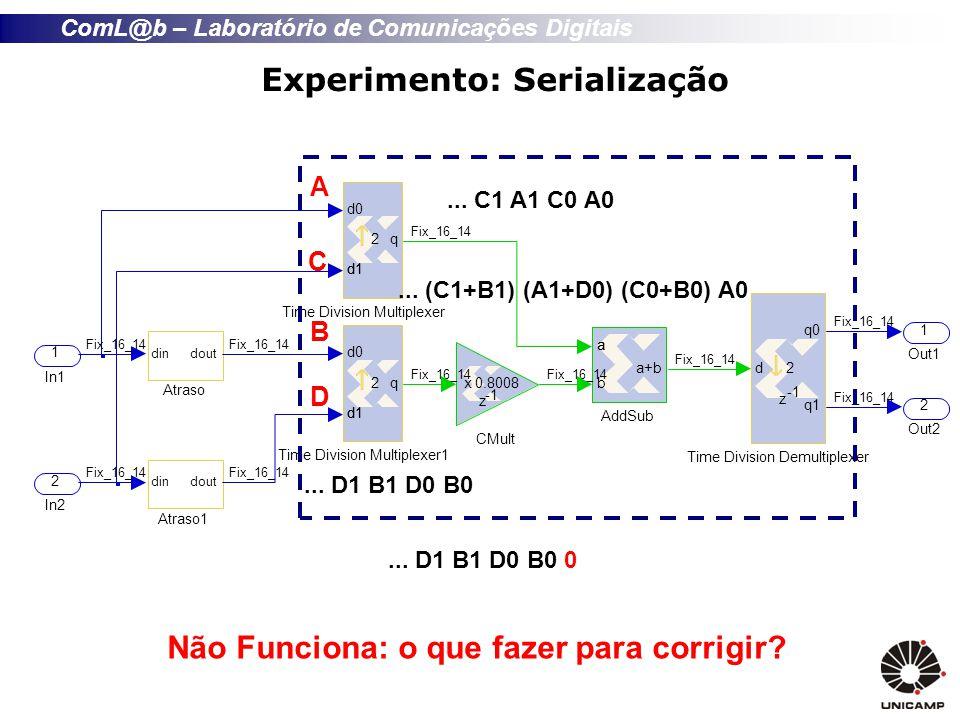 ComL@b – Laboratório de Comunicações Digitais Experimento: Serialização A B C D...