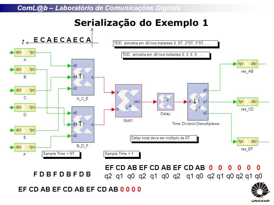 ComL@b – Laboratório de Comunicações Digitais Serialização do Exemplo 1 TDD amostra em d0 nos instantes 0, 3, 6, 9,...