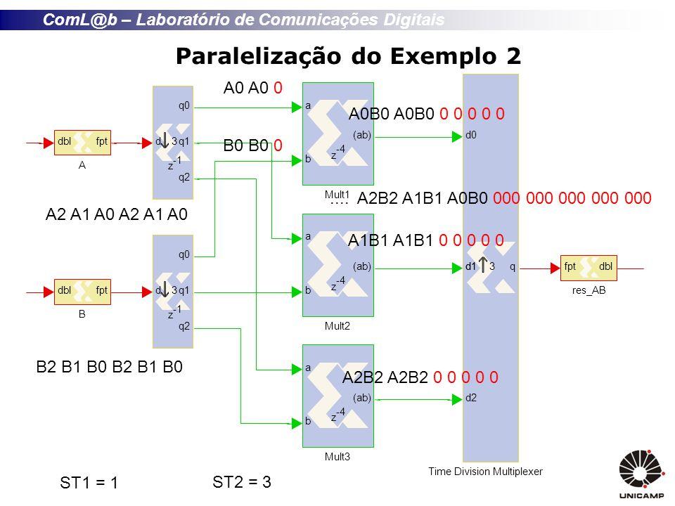 ComL@b – Laboratório de Comunicações Digitais Paralelização do Exemplo 2 A2 A1 A0 B2 B1 B0 ST1 = 1 ST2 = 3 A0 A0 0 B0 B0 0 A0B0 A0B0 0 0 0 0 0 A1B1 A1B1 0 0 0 0 0 A2B2 A2B2 0 0 0 0 0....