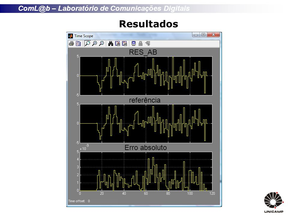 ComL@b – Laboratório de Comunicações Digitais Resultados RES_AB referência Erro absoluto