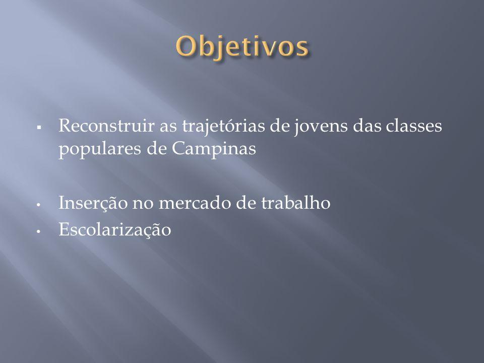 Reconstruir as trajetórias de jovens das classes populares de Campinas Inserção no mercado de trabalho Escolarização