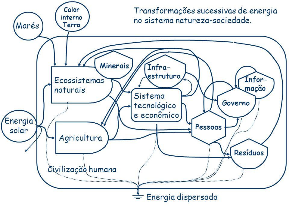 Civilização humana Transformações sucessivas de energia no sistema natureza-sociedade. Agricultura Ecossistemas naturais Infra- estrutura Pessoas Info
