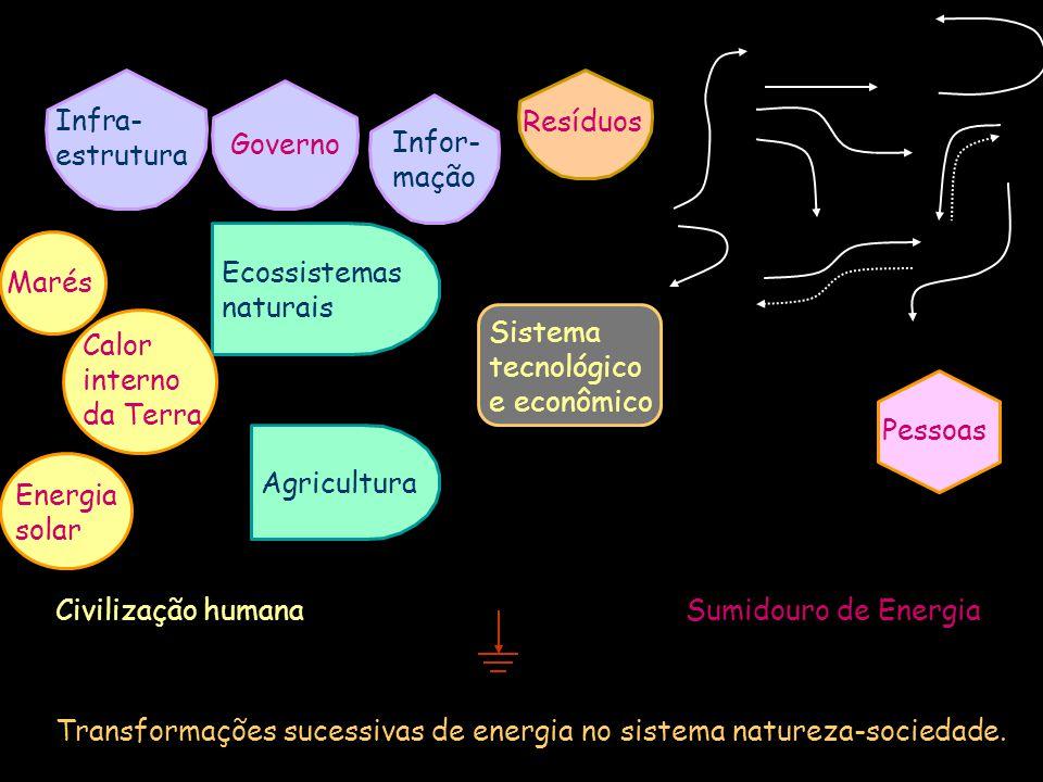 Sumidouro de EnergiaCivilização humana Transformações sucessivas de energia no sistema natureza-sociedade. Sistema tecnológico e econômico Agricultura