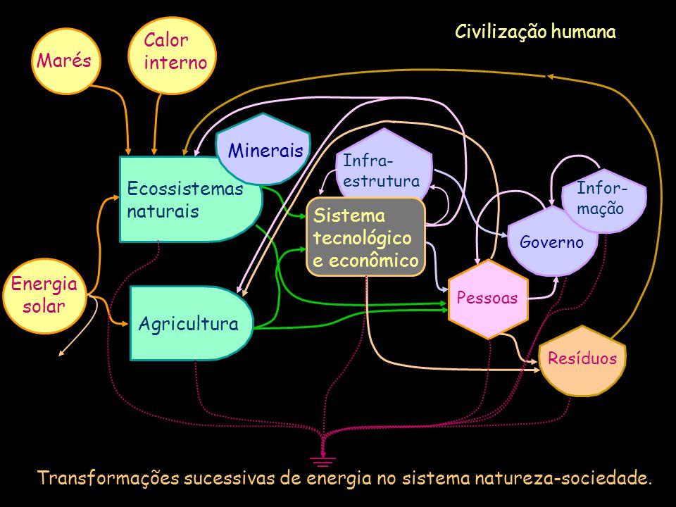 Civilização humana Transformações sucessivas de energia no sistema natureza-sociedade. Agricultura Ecossistemas naturais Infra- estrutura Pessoas Gove